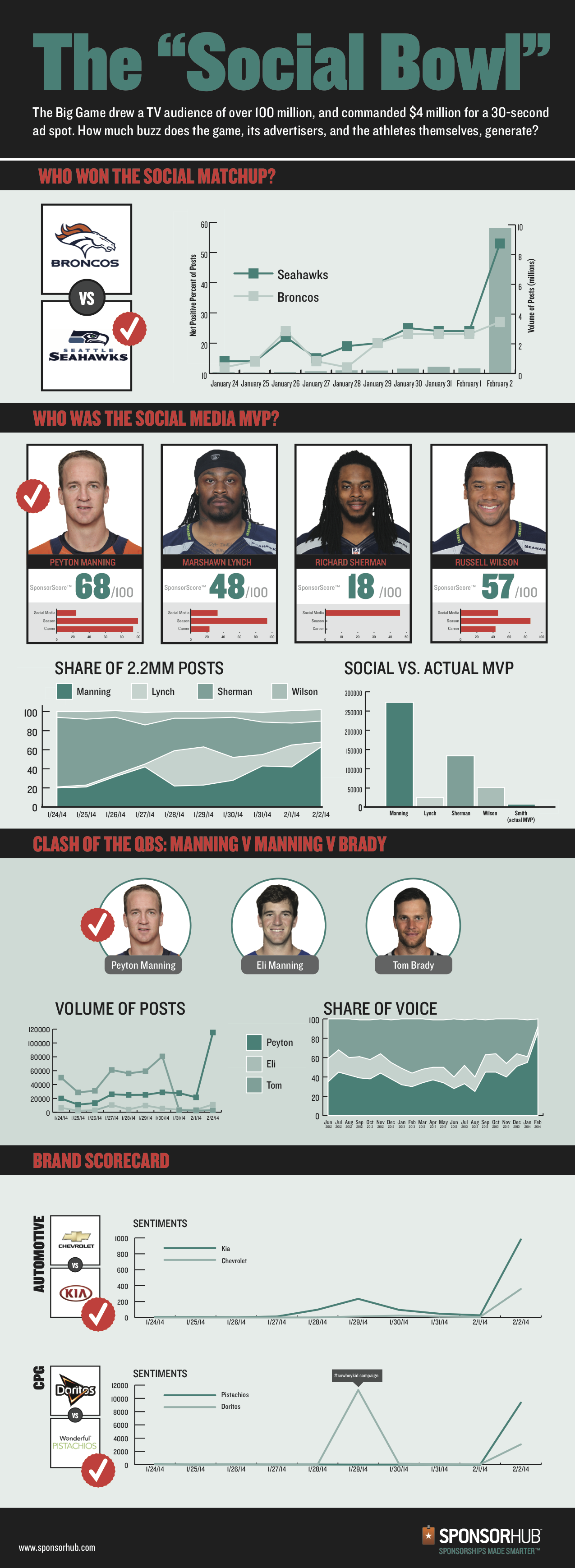 SPO-BigGameInfographic-Final[1]